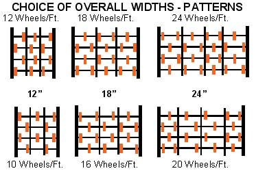 This is the Supersection gravity conveyor section choice of overall widths and wheel patterns.
